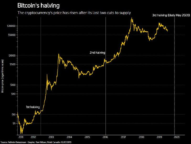 This chart shows how Bitcoin halving affects the price
