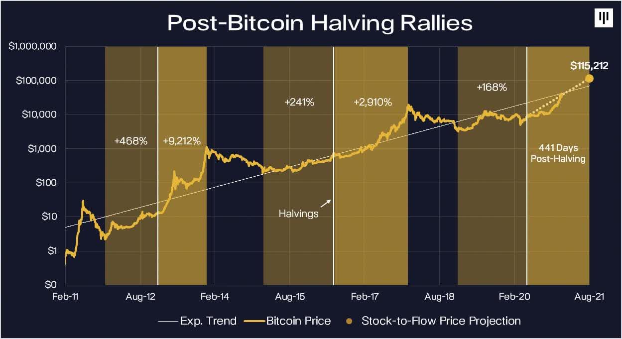 Bitcoin Halving Rallies